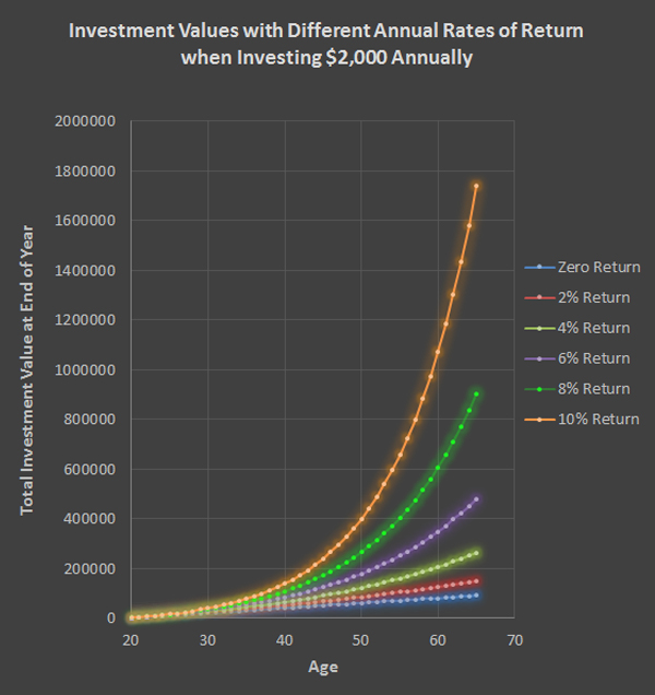 Retirement totals with different rates of return